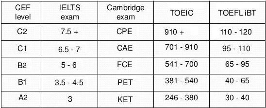IELTS TOEFL Cambridge Comparison