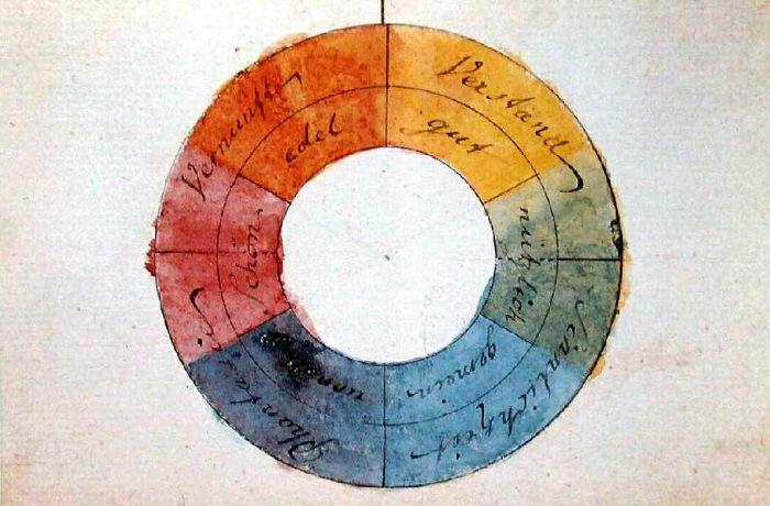 Goethe Renkler Kuramı