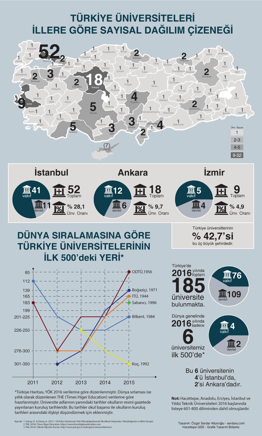 Türkiye Üniversiteleri 2016